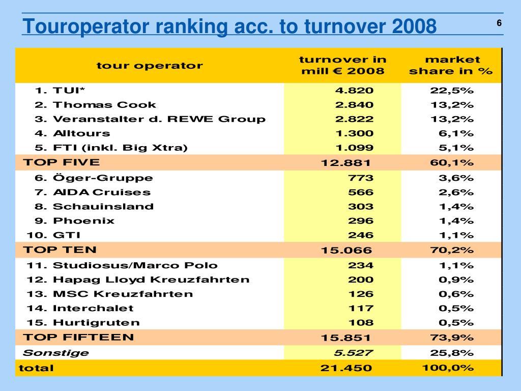 Touroperator ranking acc. to turnover 2008