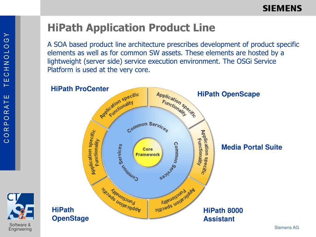 HiPath Application Product Line