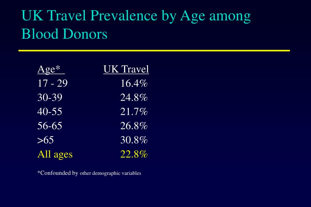 UK Travel Prevalence by Age among Blood Donors