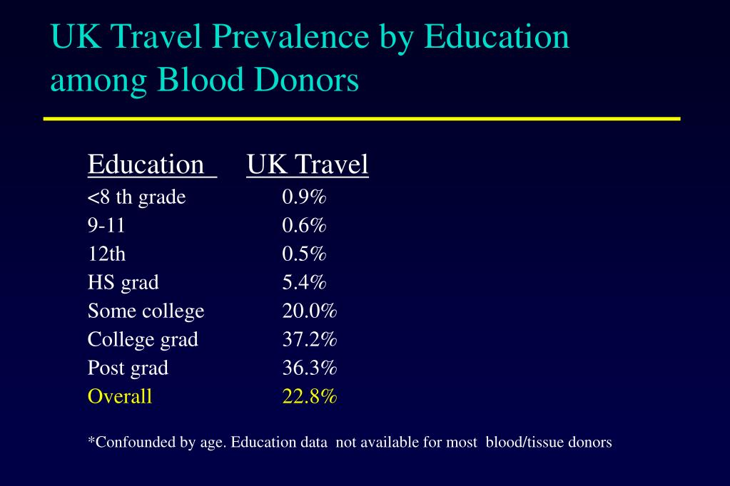 UK Travel Prevalence by Education among Blood Donors