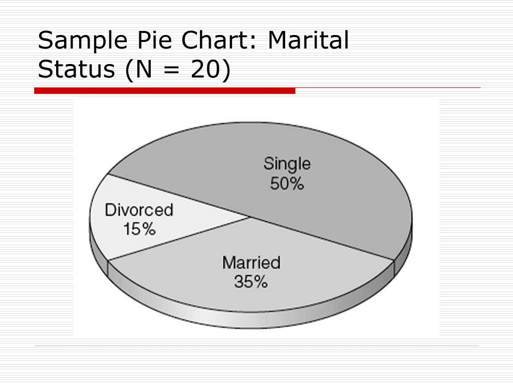 Sample Pie Chart: Marital
