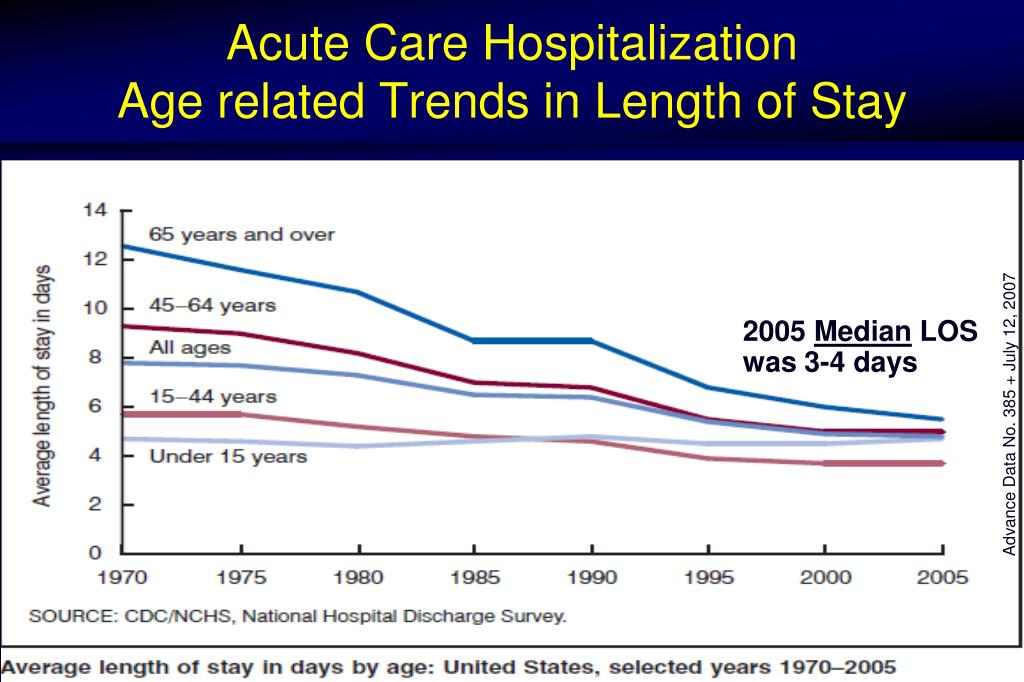 Acute Care Hospitalization