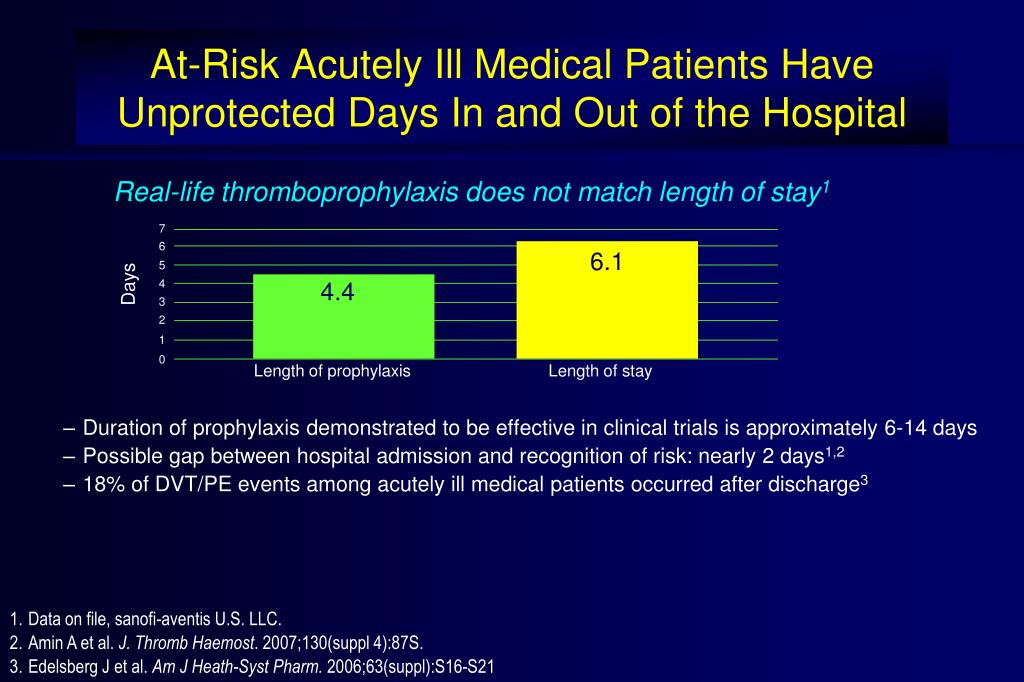 At-Risk Acutely Ill Medical Patients Have Unprotected Days In and Out of the Hospital