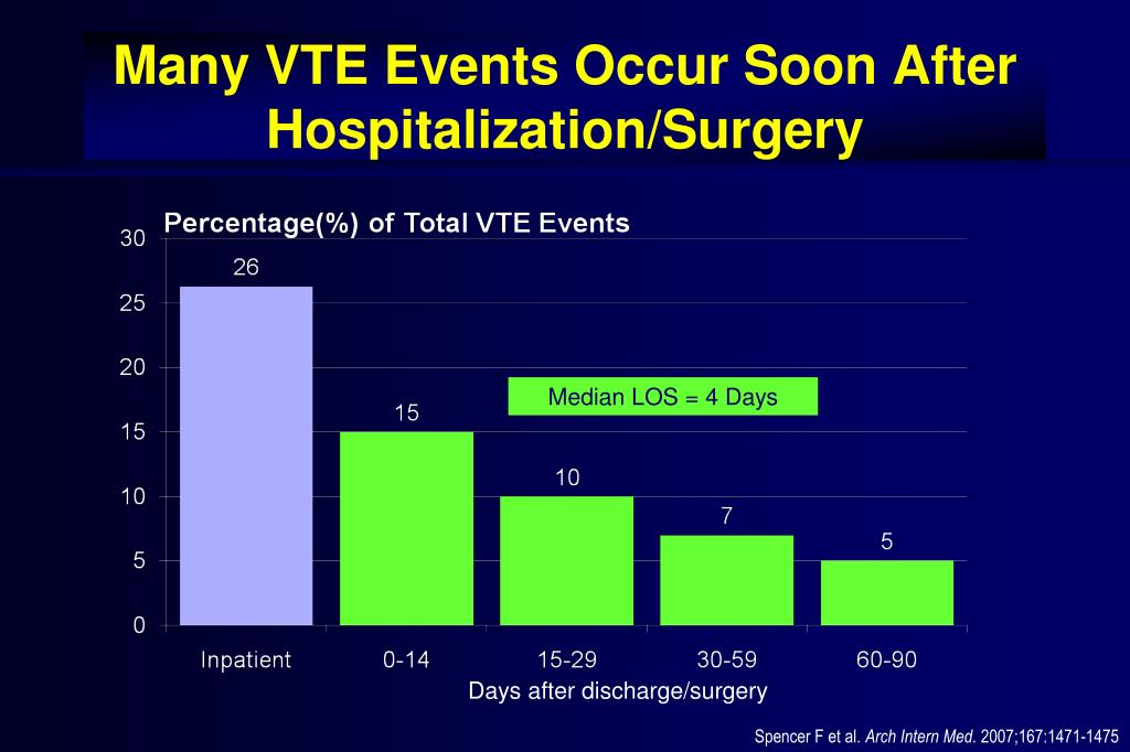 Many VTE Events Occur Soon After Hospitalization/Surgery