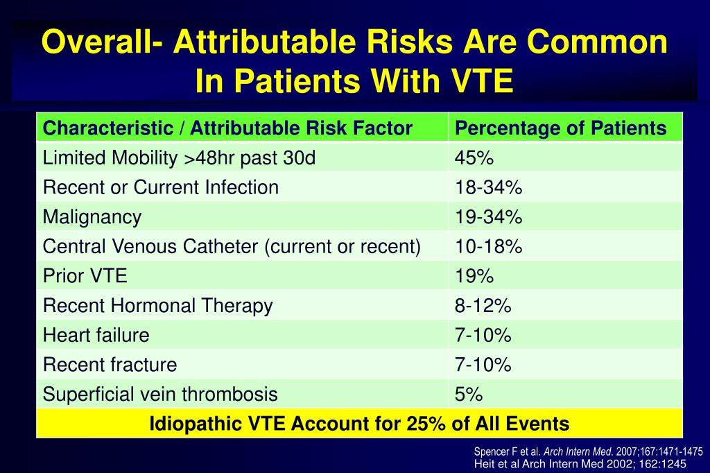 Overall- Attributable Risks Are Common  In Patients With VTE