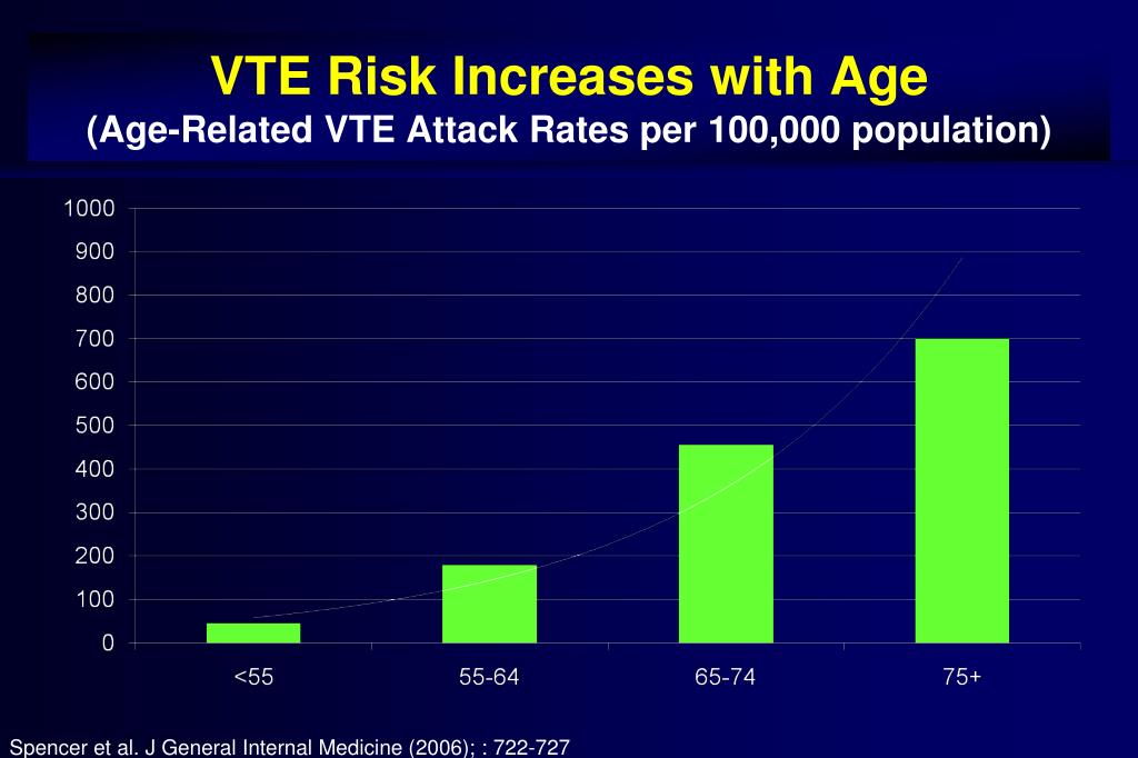 VTE Risk Increases with Age