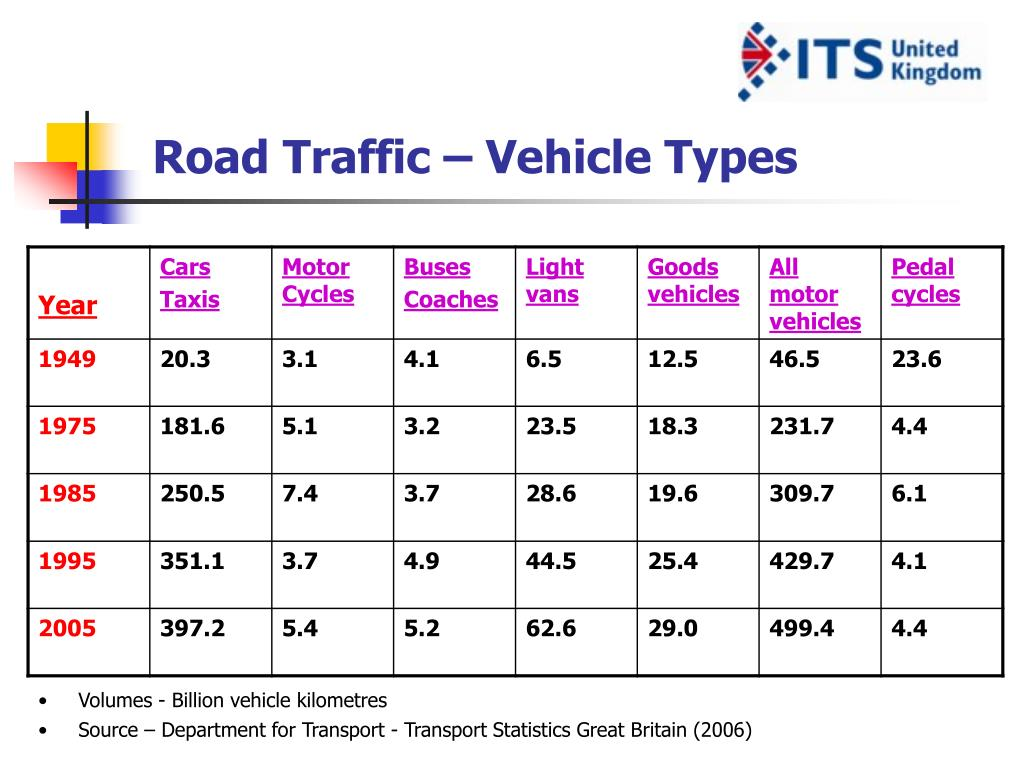 Road Traffic – Vehicle Types