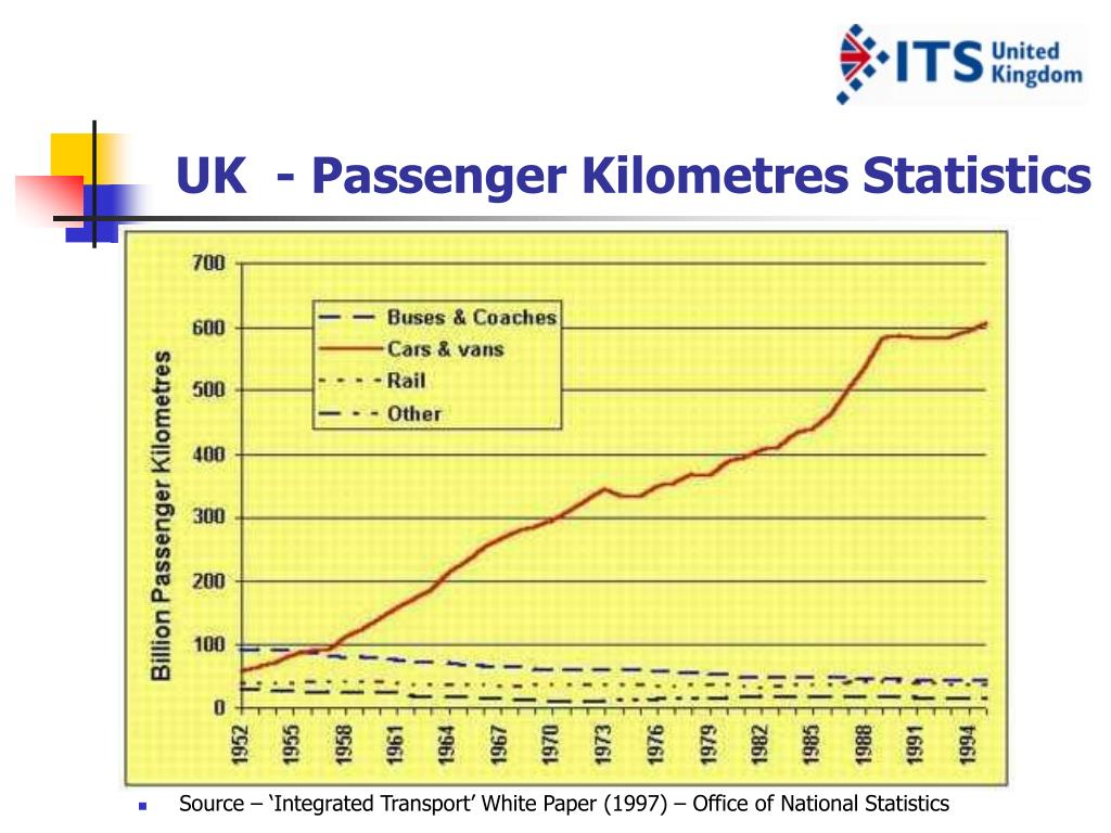 UK  - Passenger Kilometres Statistics