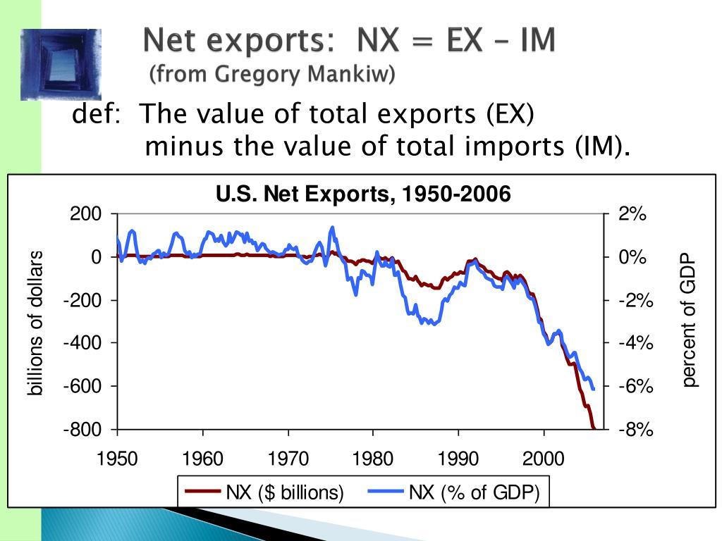 Net exports: