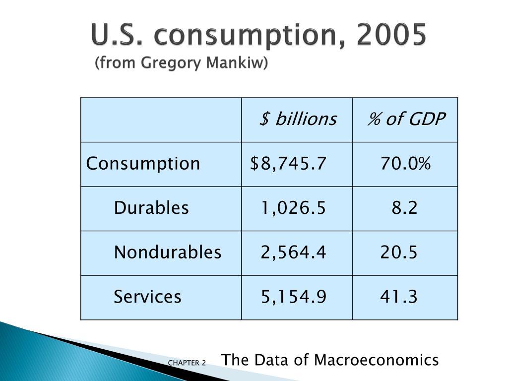 U.S. consumption,