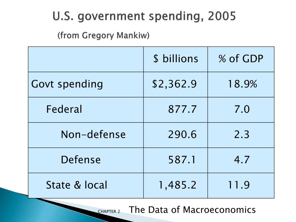 U.S. government spending,