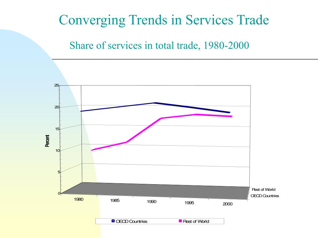 Converging Trends in Services Trade