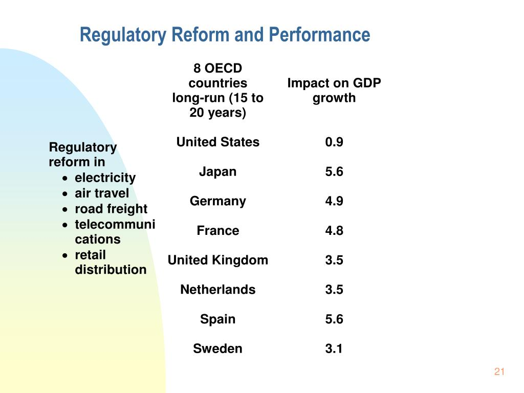 Regulatory Reform and Performance