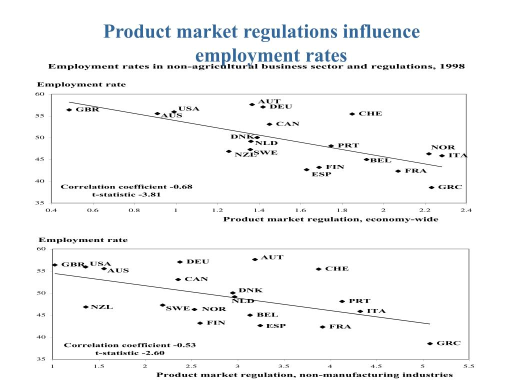 Product market regulations influence employment rates
