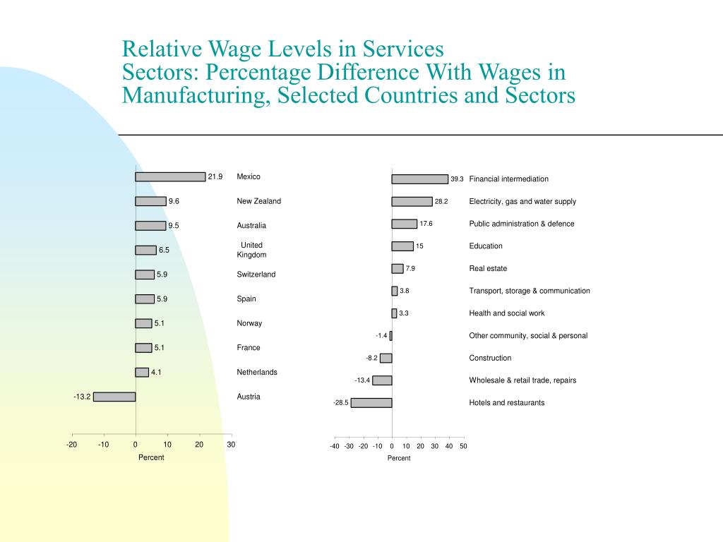 Relative Wage Levels in Services Sectors: Percentage Difference With Wages in Manufacturing, Selected Countries and Sectors