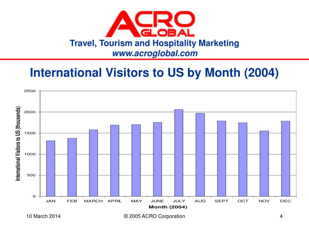International Visitors to US by Month (2004)