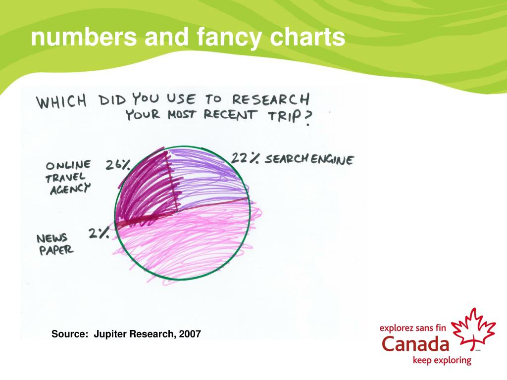 numbers and fancy charts