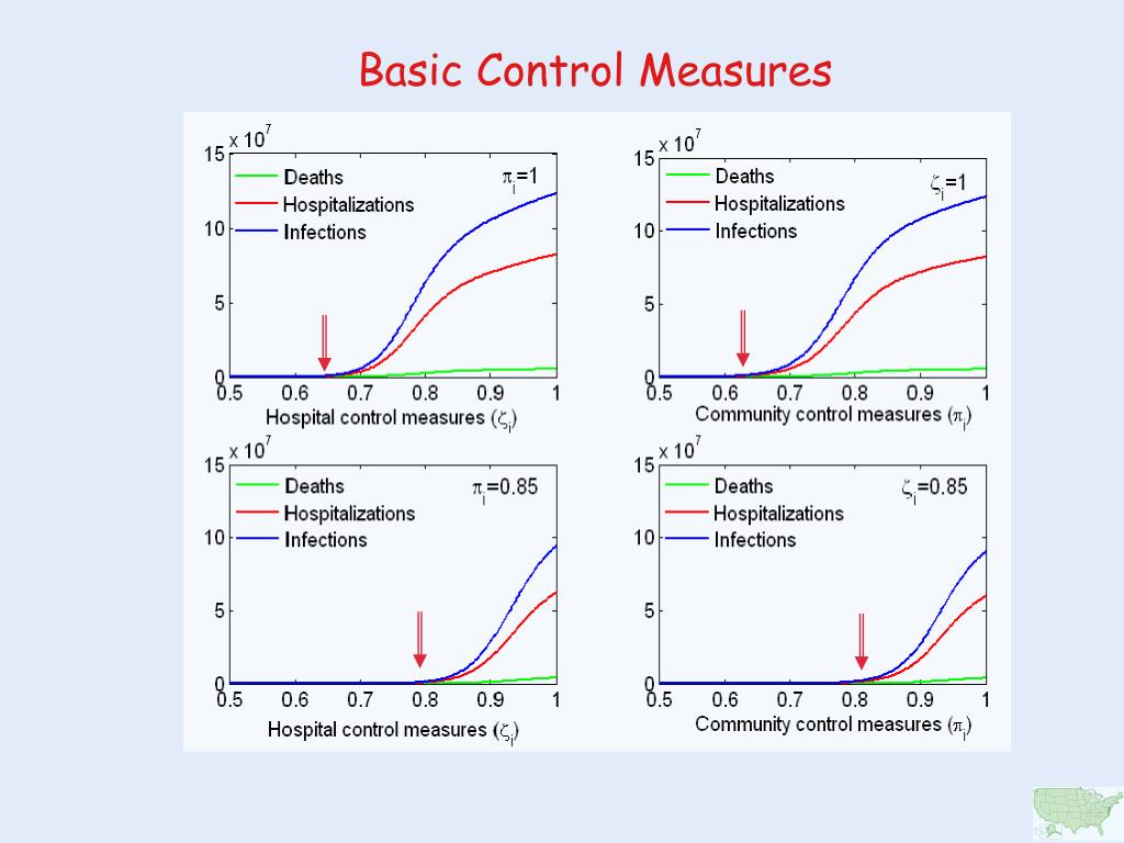 Basic Control Measures