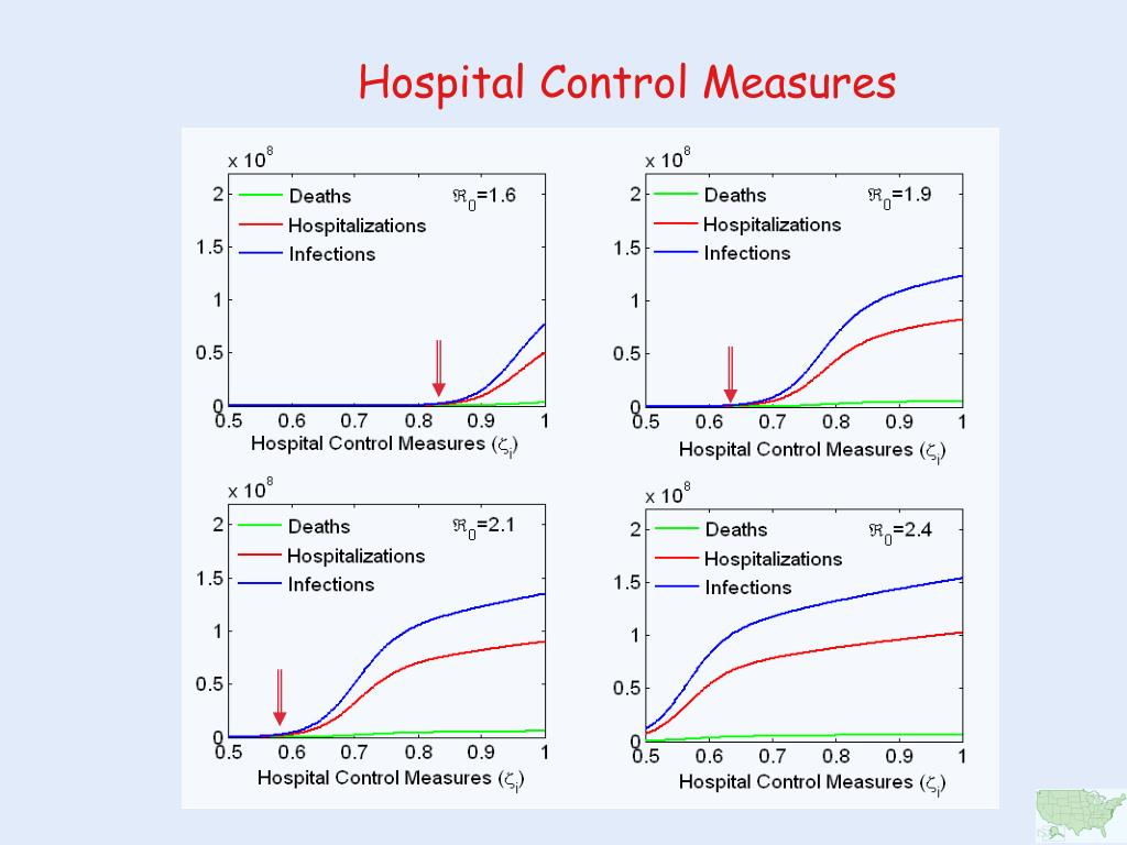 Hospital Control Measures