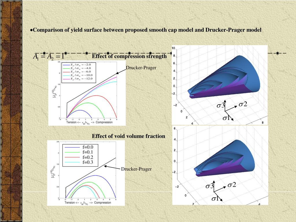 Comparison of yield surface between proposed smooth cap model and Drucker-Prager model