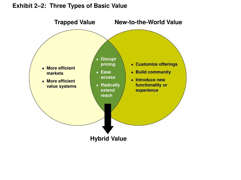 Exhibit 2–2:  Three Types of Basic Value