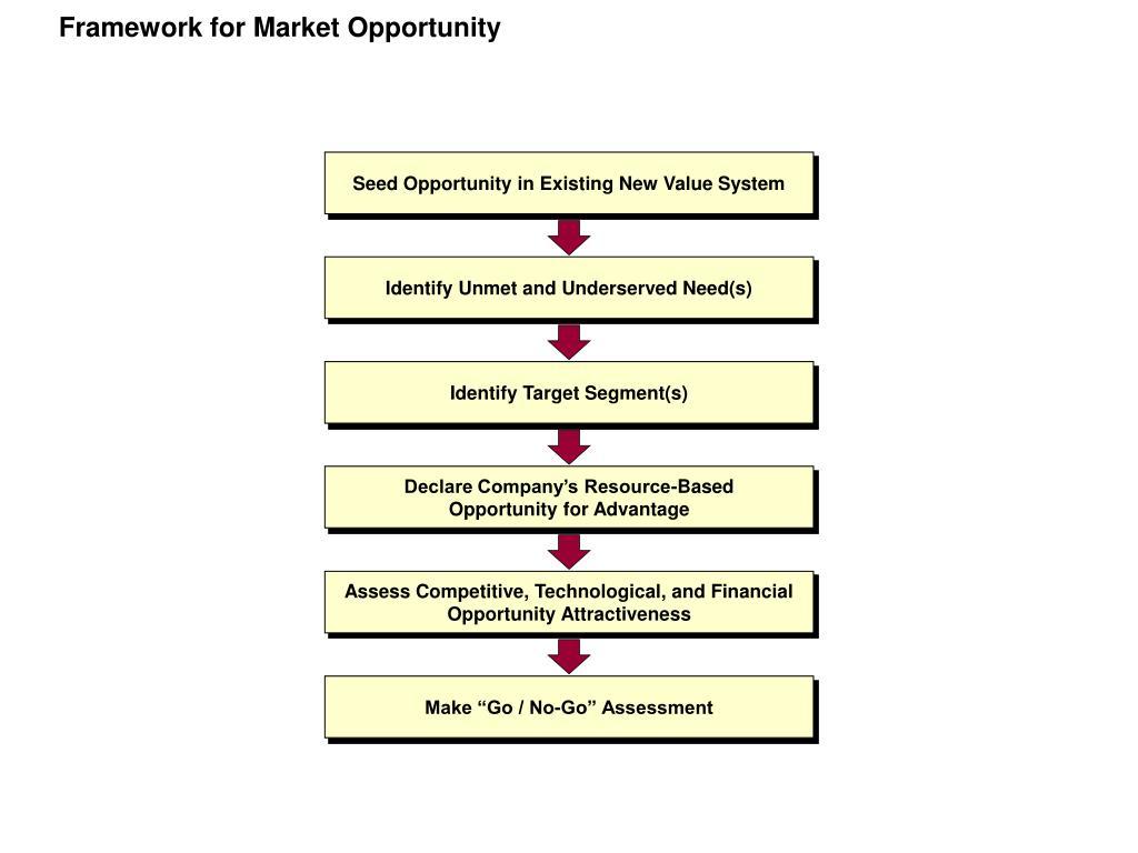 Framework for Market Opportunity