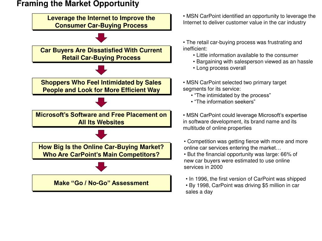 Framing the Market Opportunity