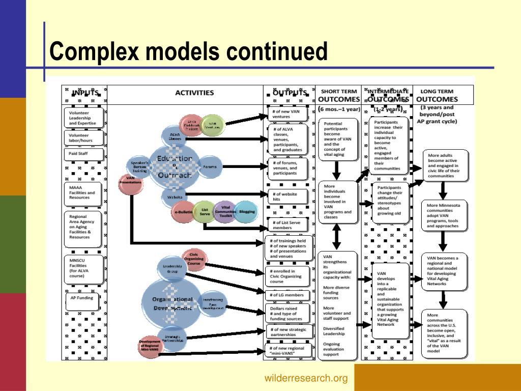 Complex models continued