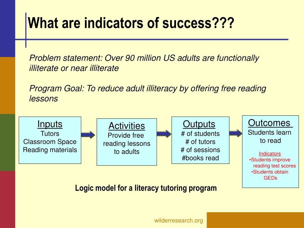 What are indicators of success???