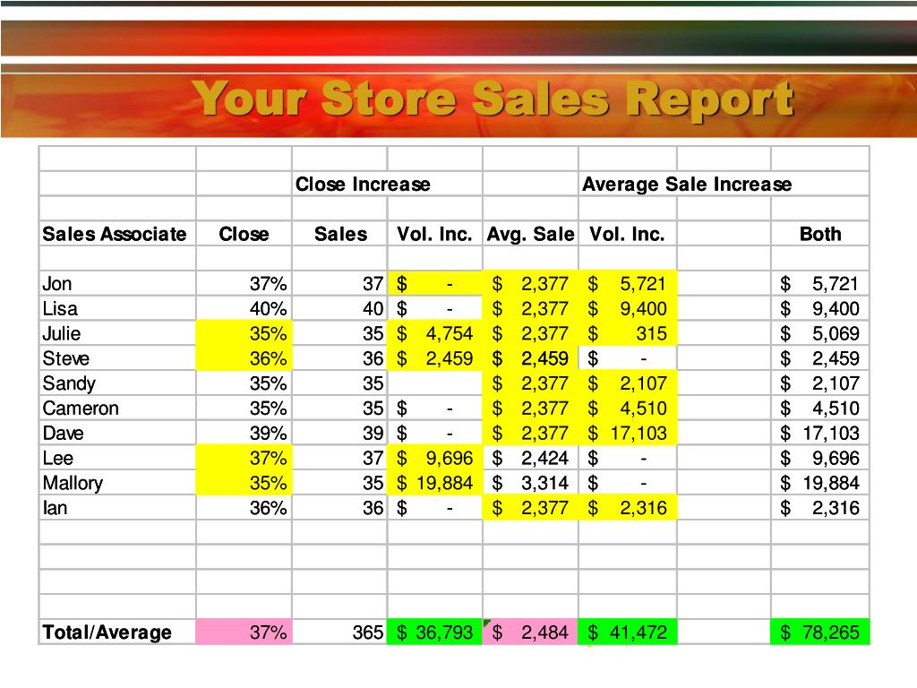 Your Store Sales Report