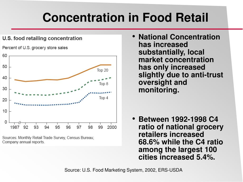 Concentration in Food Retail