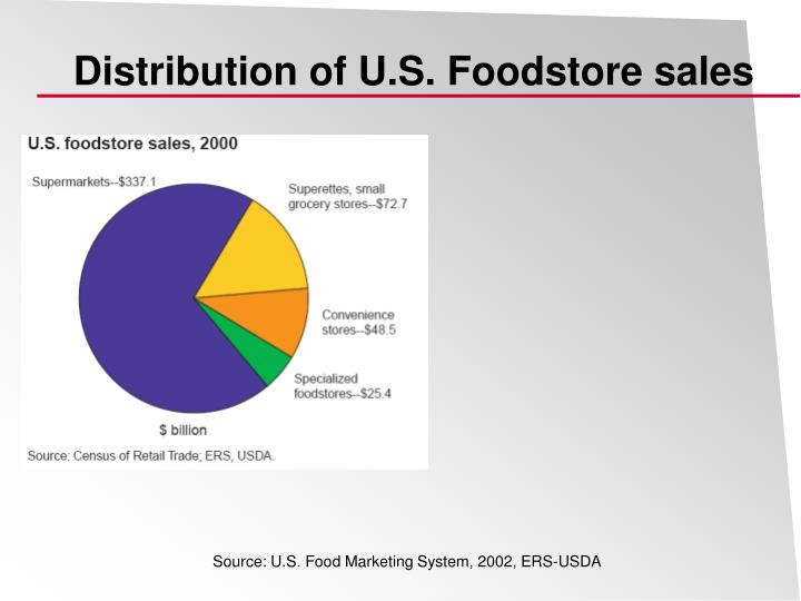 Distribution of u s foodstore sales