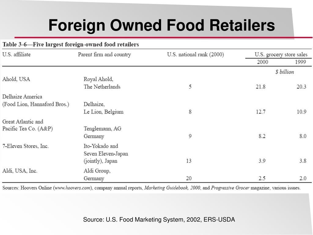 Foreign Owned Food Retailers
