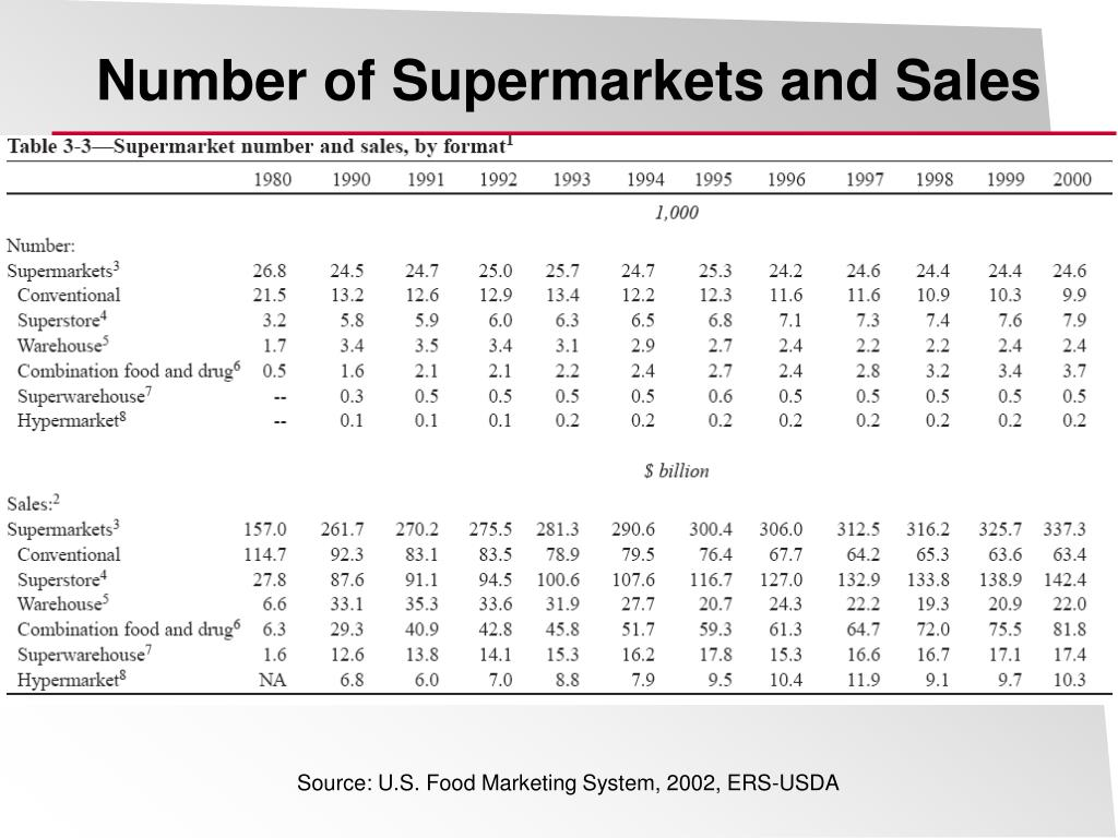 Number of Supermarkets and Sales