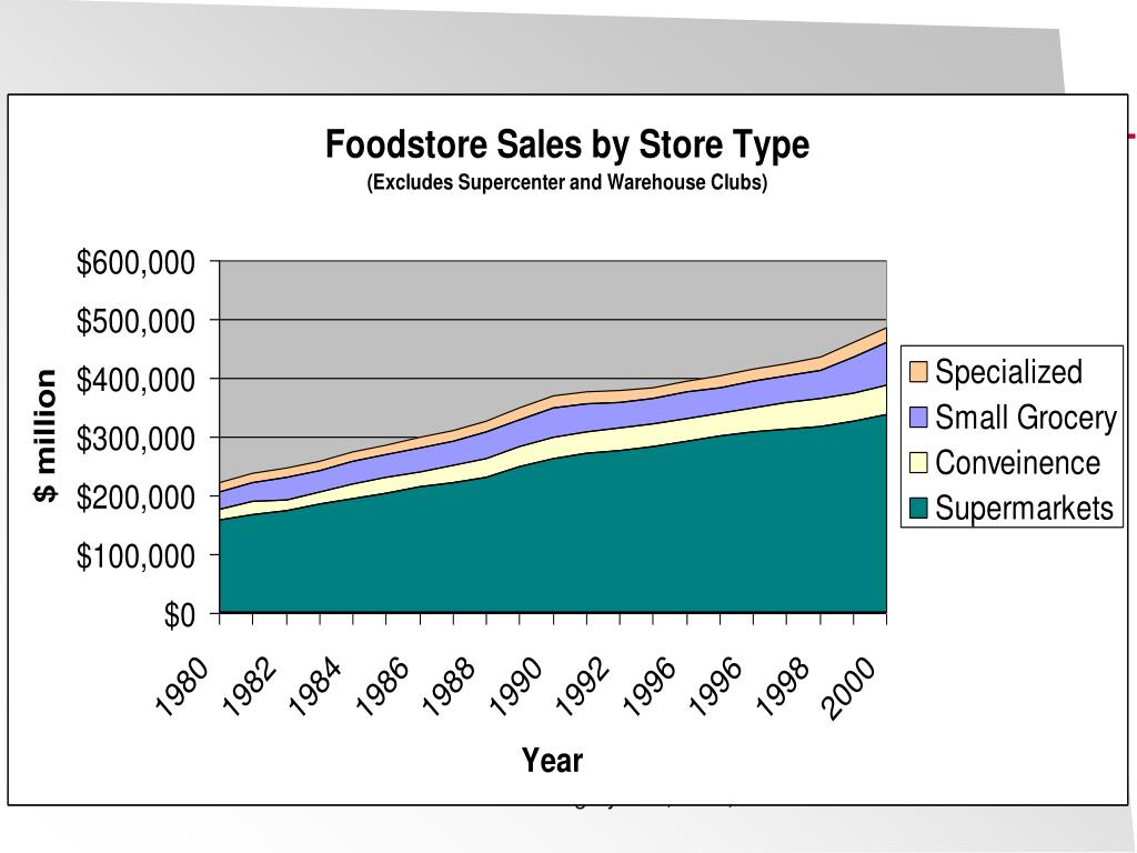 Source: U.S. Food Marketing System, 2002, ERS-USDA