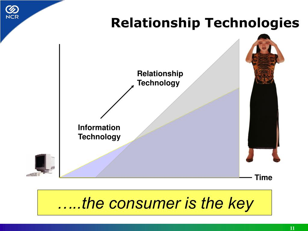 Relationship Technologies