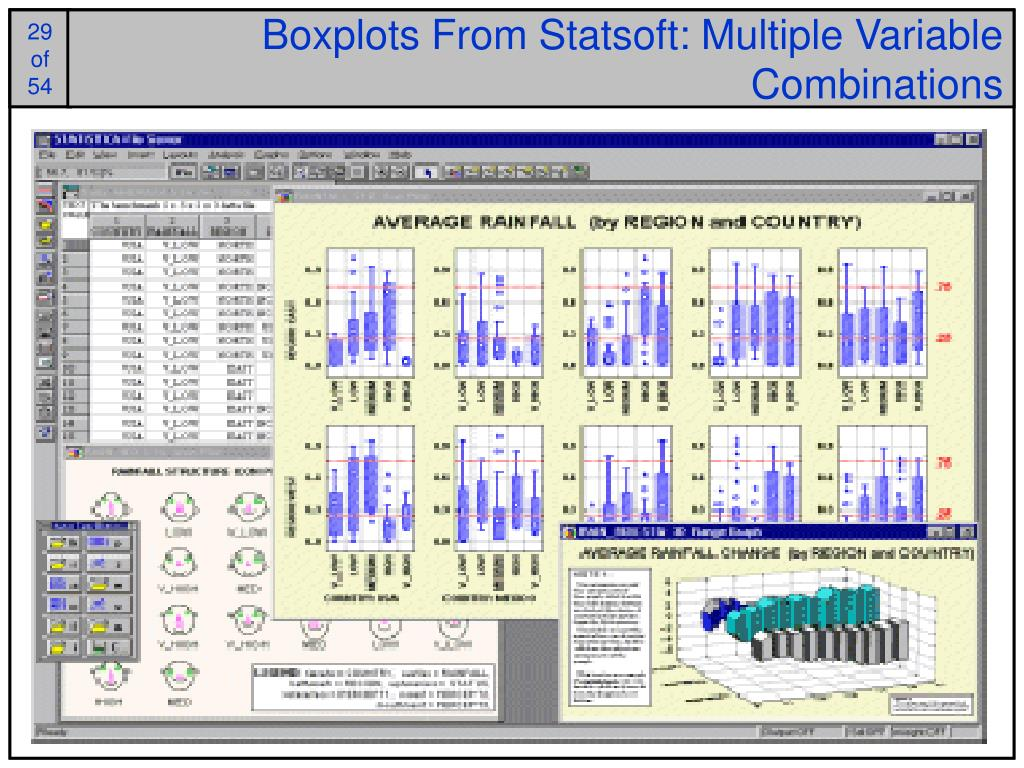 Boxplots From Statsoft: Multiple Variable Combinations