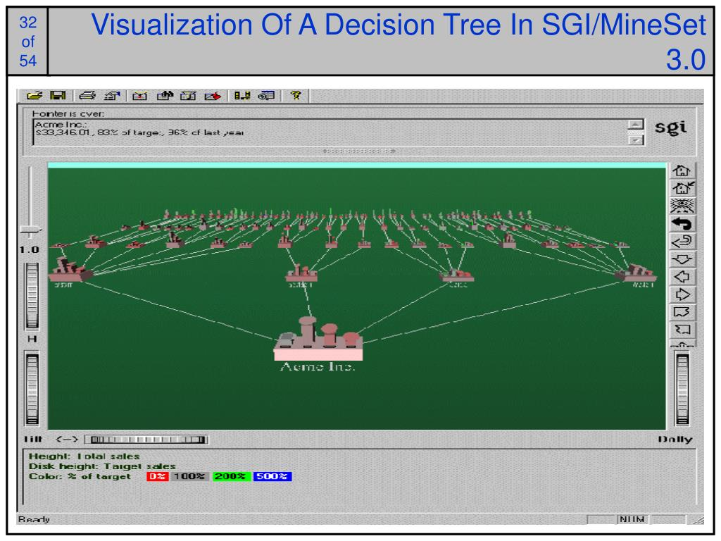 Visualization Of A Decision Tree In SGI/MineSet 3.0