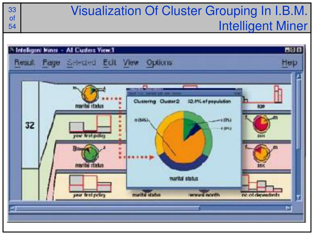 Visualization Of Cluster Grouping In I.B.M. Intelligent Miner