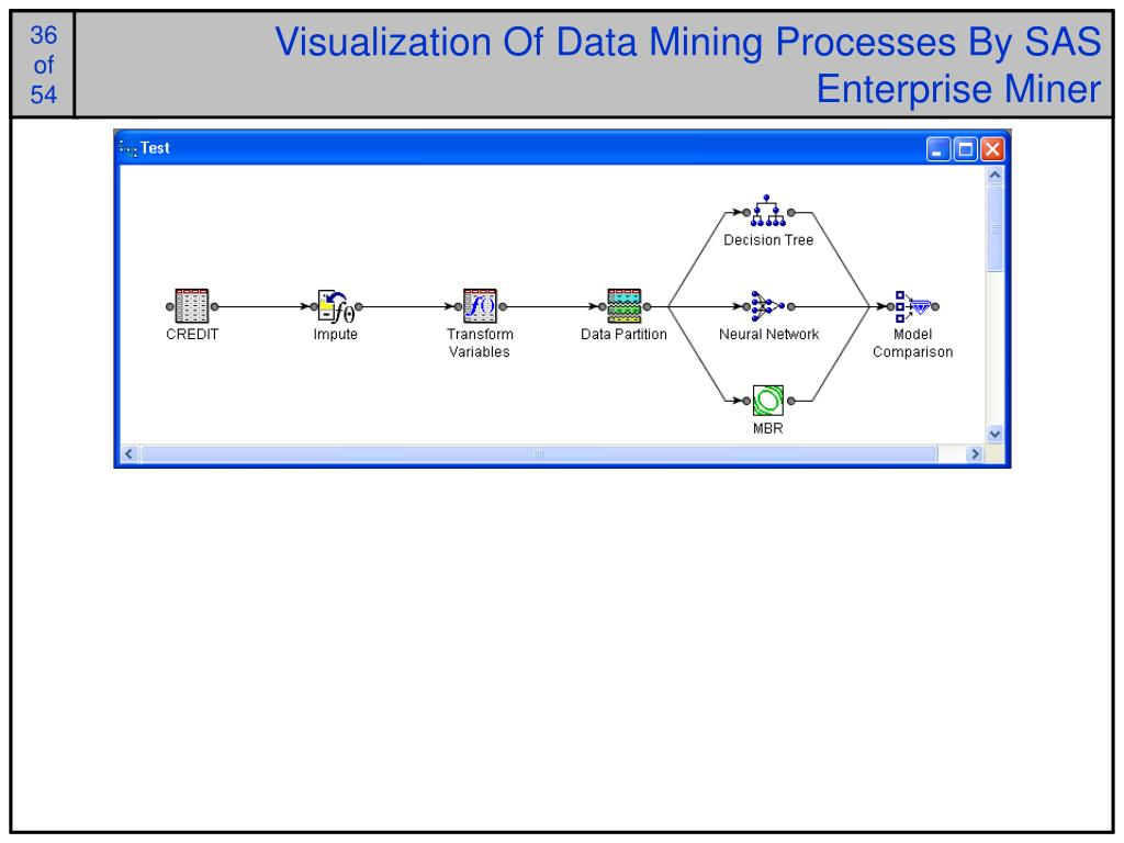 Visualization Of Data Mining Processes By SAS Enterprise Miner