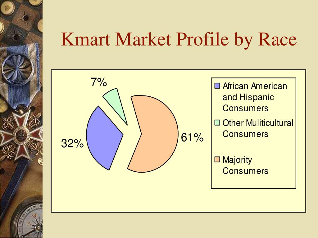 Kmart Market Profile by Race