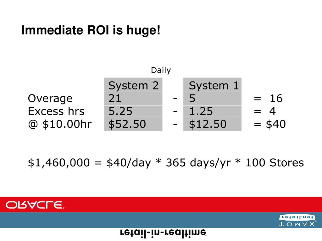 Immediate ROI is huge!