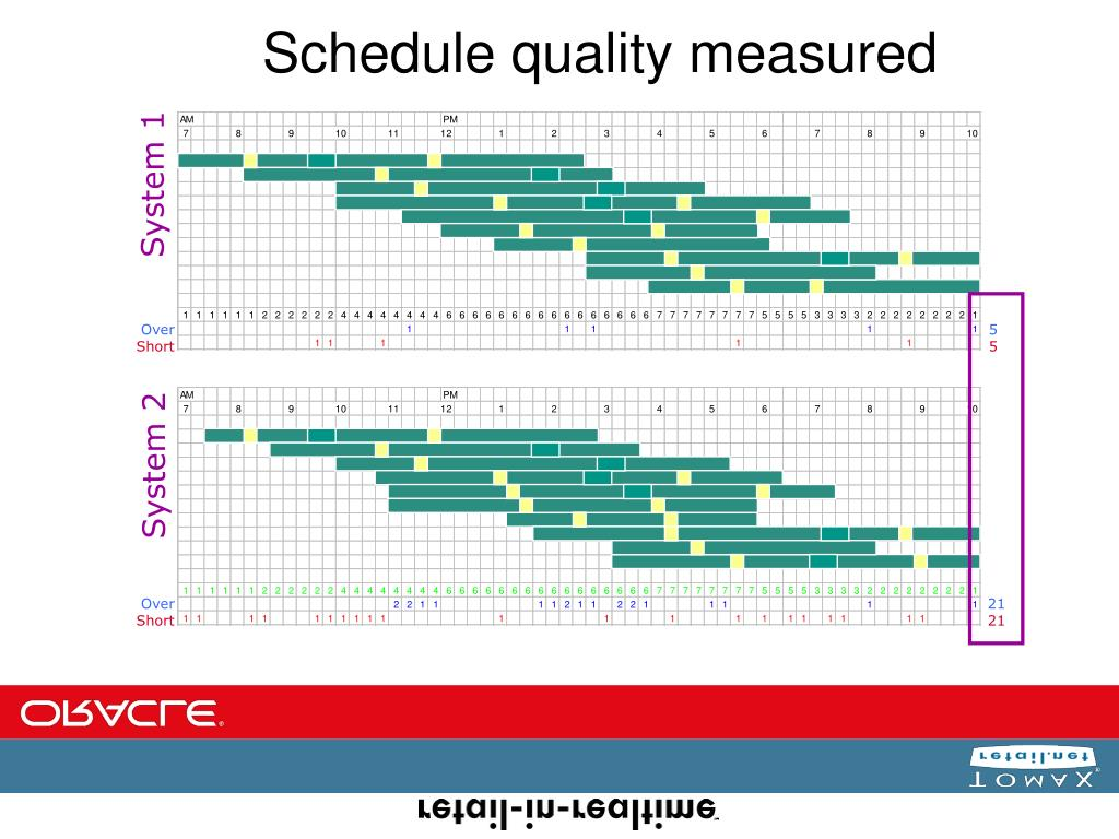 Schedule quality measured