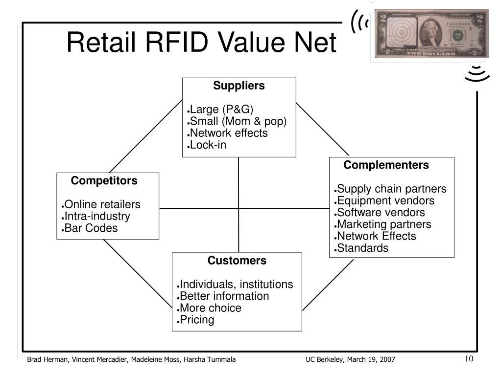 Retail RFID Value Net