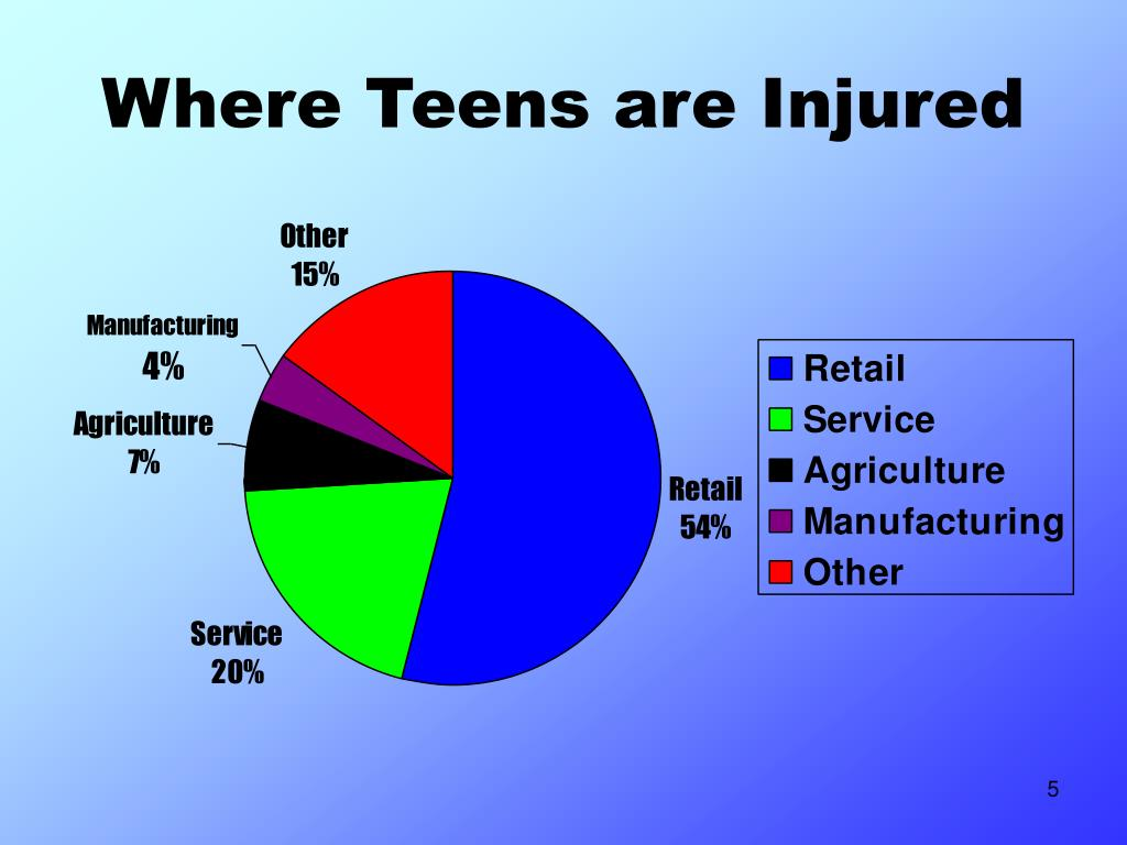 Where Teens are Injured
