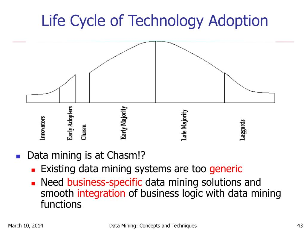 Life Cycle of Technology Adoption
