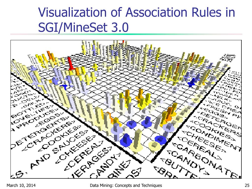 Visualization of Association Rules in SGI/MineSet 3.0