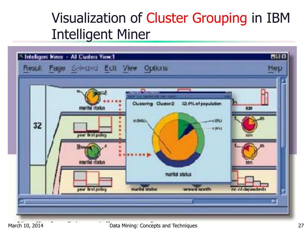 Visualization of