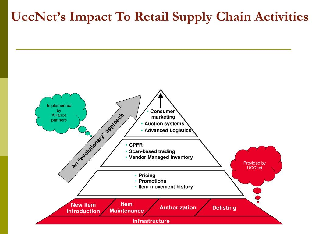 UccNet's Impact To Retail Supply Chain Activities