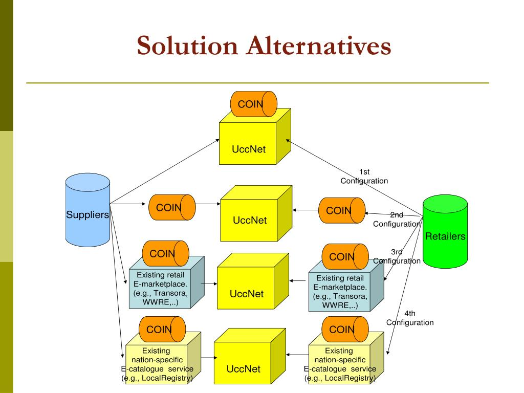 Solution Alternatives